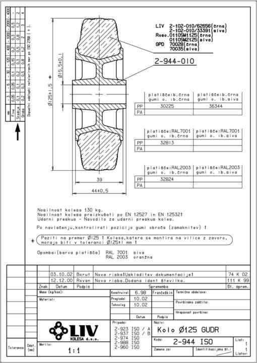 2215 - LIV kotač sa plastičnom felugom, bez osovine, fi 125 mm, KG - 130,Ferro-pack
