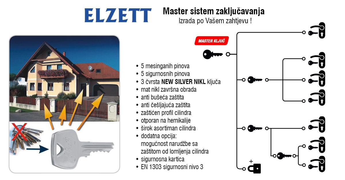 Master-sistem-zakljucavanja,Ferro-pack